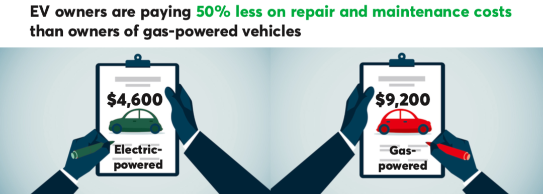Fact Sheet: The low cost of repairing and maintaining an electric vehicle
