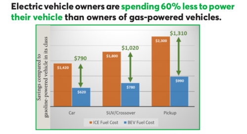 Fact Sheet: Electric vehicles cost less to operate