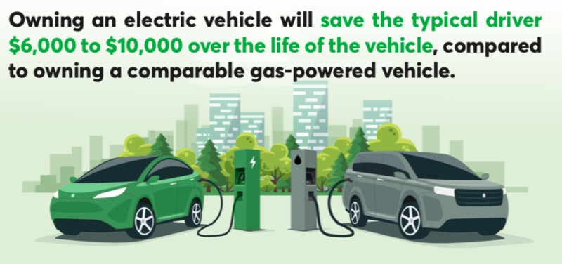 Fact Sheet: Electric vehicles save consumers money